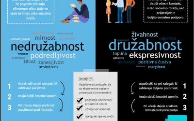 Razumeti psihologijo – izdelava infografik in informativnih zgibank
